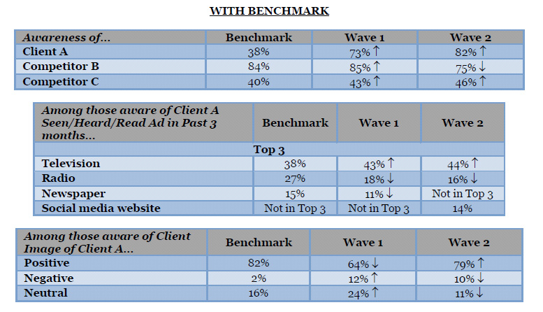 """benchmarking case study motorola Our benchmarking repository case study """"our renegotiation of vendor agreements yielded savings to the state worth as part of the second-phase efforts."""