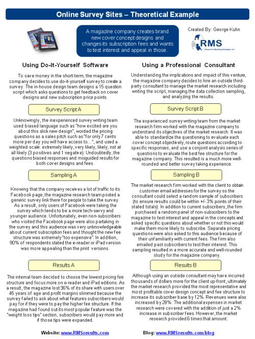 dangers of using online survey sites