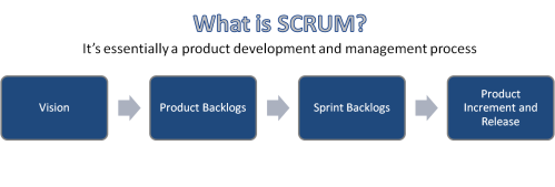 Market Research Product Backlogs