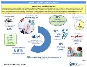 ICH-CAHPS® Survey Infographic
