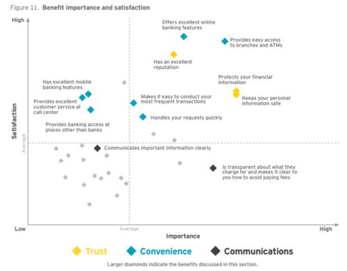 Bank Importance vs. Satisfaction