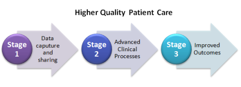 Higher Quality Patient Care