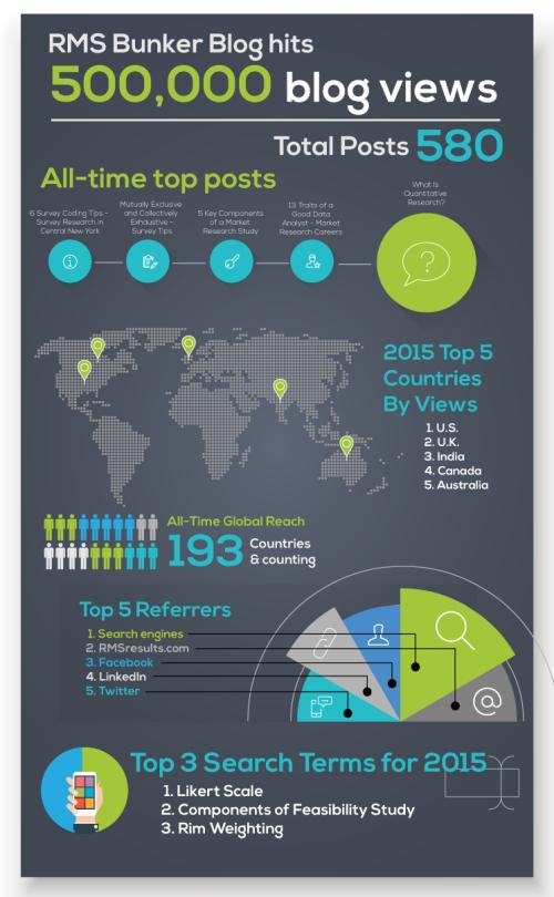 500,000-blog-views