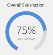 satisfaction-dial