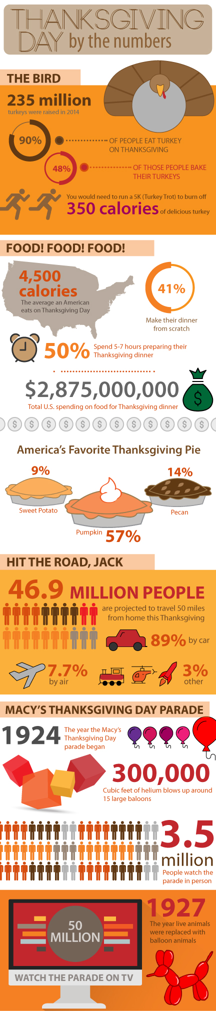 Thanksgiving-Day-infographic (2)