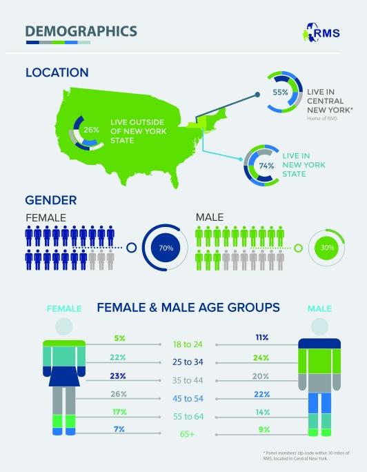 Panel Book demographics page-05