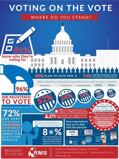 rms-2016-election-survey-r